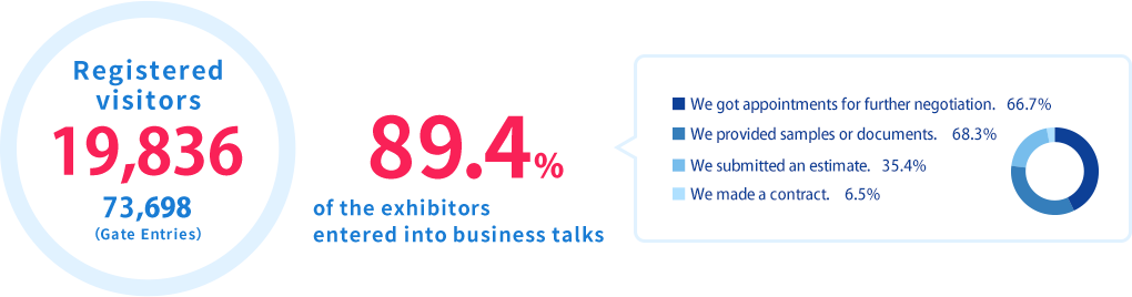 Registered visitors 62,488. 91.1% of the exhibitors entered into business talks