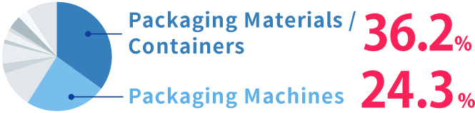 Packaging Materials / Containers 37.6% Packaging Machines 19.9%